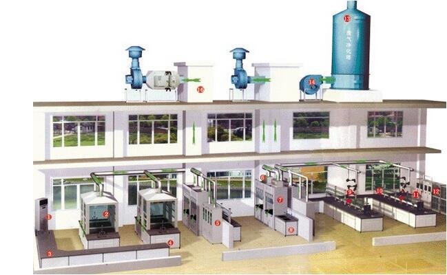 实验室通风系统, 实验室通风系统改造,实验室通风系统设计,实验室通风系统标准