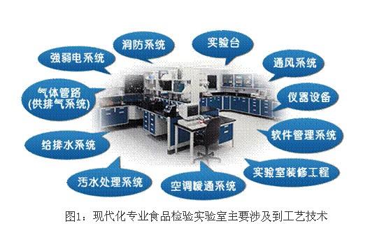 装修设计,实验室家具设备,实验室通风净化,化验室设计,实验台